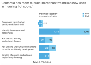 CA has room to build more than 5M units in housing hot spots