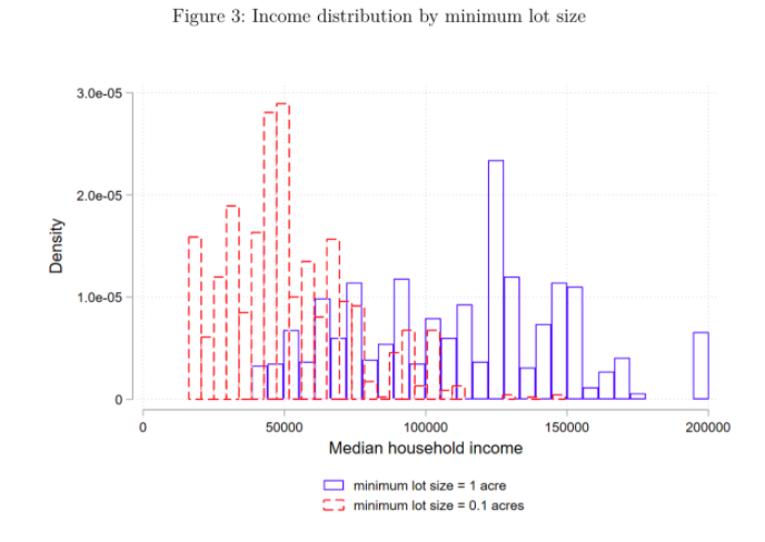 A histogram of density levels associated with different median household incomes