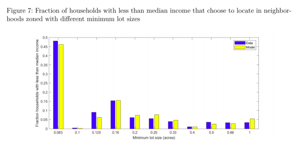A histogram charting households below median income by minimum lot size
